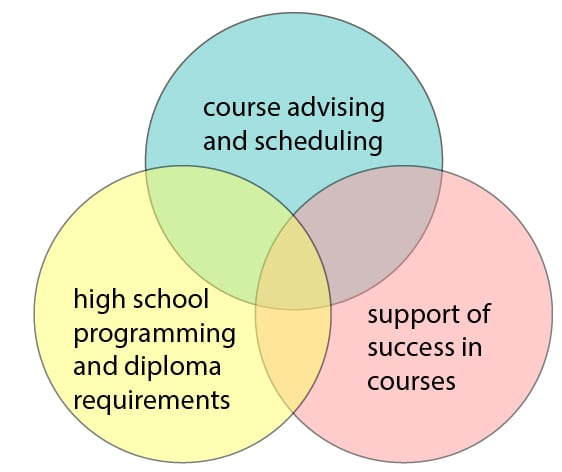 Educational-Counselling Image