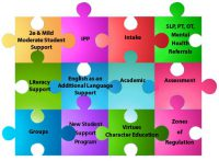 Supports We provide For Our Students Puzzle Image