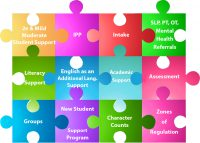 Interlocked Puzzle image depicting Student Services Support