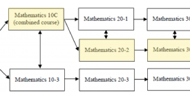 Math Sequence for High School